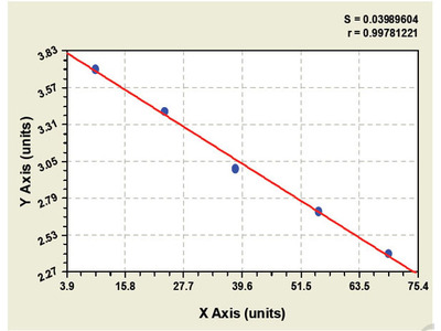 Bovine Chromogranin A ELISA Kit
