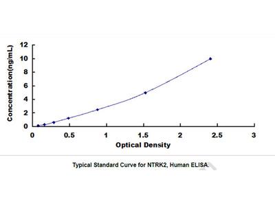 Neurotrophic Tyrosine Kinase Receptor Type 2 (NTRK2) ELISA Kit