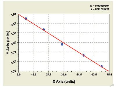 Bovine Tissue inhibitors of metalloproteinase 2 ELISA Kit