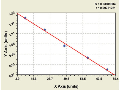 Canine Acid Phosphatase 1 ELISA Kit