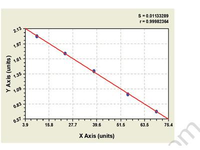 Bovine Actinin Alpha 3 ELISA Kit
