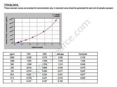 Human Fatty acid desaturase 2, FADS2 ELISA Kit