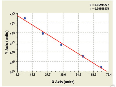 Goat Chemokine C-C-Motif Ligand 16 ELISA Kit