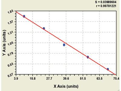 Monkey Oncogene protein p190/bcr-abl ELISA Kit