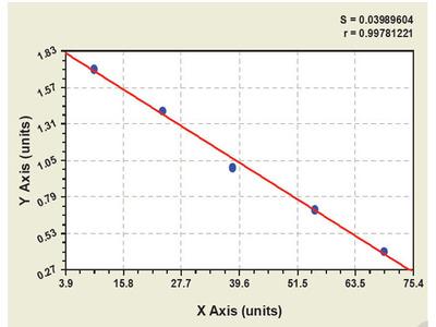 Bovine Lysophosphatidylcholine Acyltransferase 3 ELISA Kit