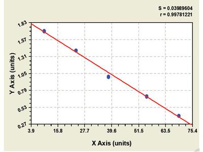 Canine Citrate Synthase ELISA Kit