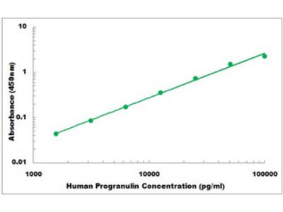 Human Progranulin ELISA Kit