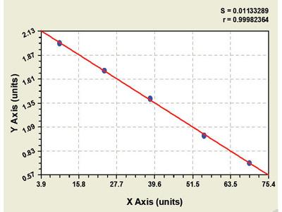Chicken Alcohol Dehydrogenase ELISA Kit
