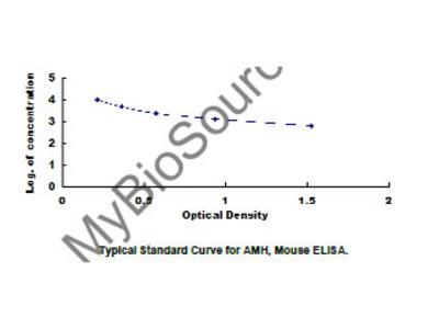Anti-Mullerian Hormone (AMH) ELISA Kit