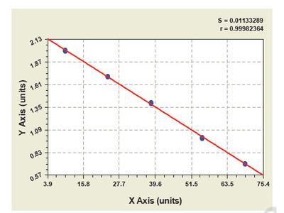 Bovine Galactosidase, Beta ELISA Kit