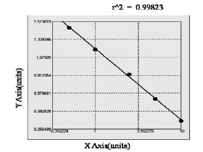 Canine Chemokine C-X3-C-Motif Receptor 1 ELISA Kit