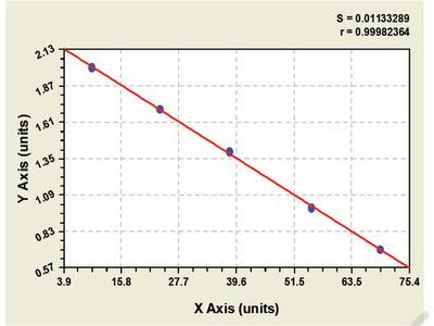 Bovine Coagulation Factor VIII ELISA Kit