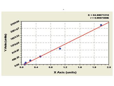 Human Cardiotrophin Like Cytokine Factor 1 ELISA Kit