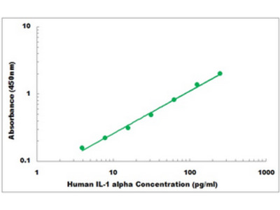 Human IL-1 alpha ELISA Kit