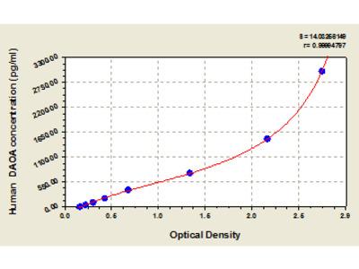 Human D-amino acid oxidase activator, DAOA ELISA Kit