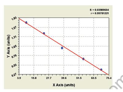 Bovine Insulin Like Growth Factor Binding Protein 3 ELISA Kit