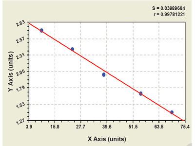 Rabbit Leptin receptor ELISA Kit