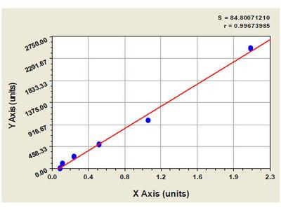 Bovine Prostaglandin Endoperoxide Synthase 1 ELISA Kit