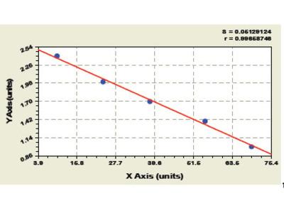 Bovine Apolipoprotein A2 ELISA Kit