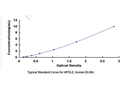 Apolipoprotein L2 (APOL2) ELISA Kit