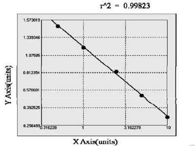 Canine Chemokine C-C motif ligand 5 ELISA Kit