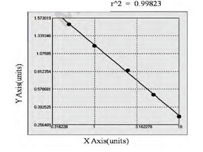 Human Thrombopoietin Receptor antibody ELISA Kit