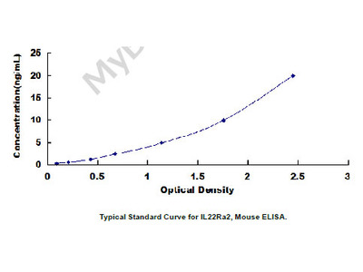 Interleukin 22 Receptor Alpha 2 (IL22Ra2) ELISA Kit