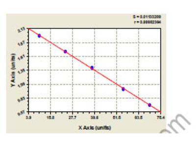 Bovine 5-Nucleotidase ELISA Kit