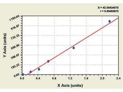Bovine Endocrine gland vascular endothelial growth factor ELISA Kit