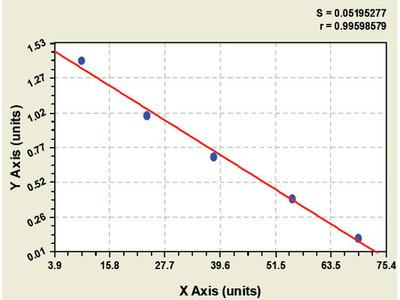 Bovine Activated Leukocyte Cell Adhesion Molecule ELISA Kit