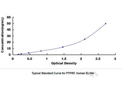 Protein Tyrosine Phosphatase Receptor Type F (PTPRF) ELISA Kit