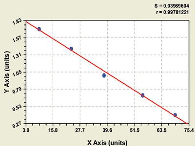 Bovine Glutamate Receptor, Ionotropic, N-Methyl-D-Aspartate 2A ELISA Kit