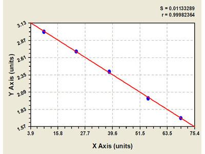 Bovine Platelet/Endothelial Cell Adhesion Molecule ELISA Kit