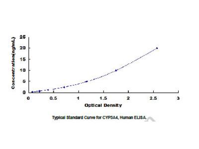 Cytochrome P450 3A4 (CYP3A4) ELISA Kit