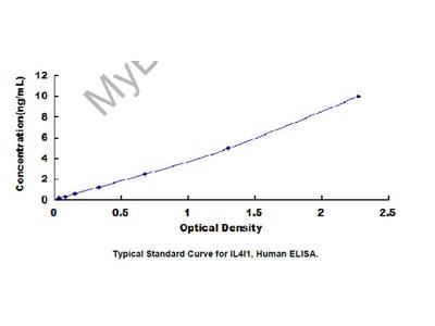 Interleukin 4 Induced Protein 1 (IL4I1) ELISA Kit