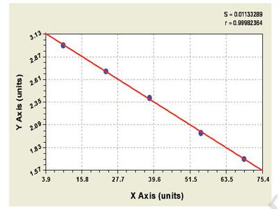Rabbit E2F transcription factor 1 ELISA Kit