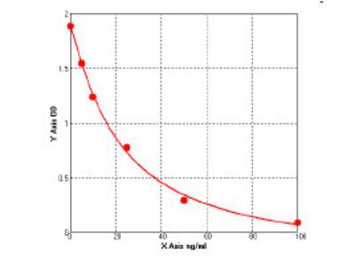 Bovine Matrix metalloproteinase 9 ELISA Kit