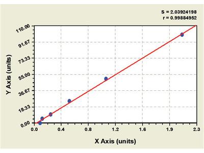 Goat Aldehyde Dehydrogenase ELISA Kit