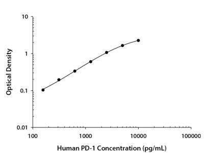 Human PD-1 DuoSet ELISA