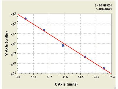 Monkey Chemokine C-C motif ligand 2 ELISA Kit