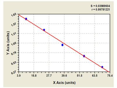 Canine Protein Tyrosine Phosphatase Receptor Type O ELISA Kit