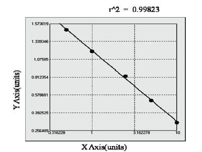 Bovine Ceruloplasmin ELISA Kit