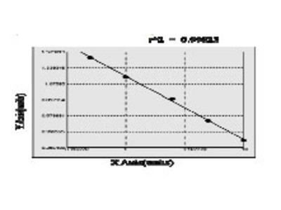Bovine Recombination activating gene 1 ELISA Kit