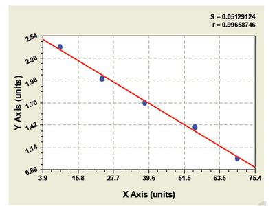 Bovine Thioredoxin Binding Protein 2 ELISA Kit