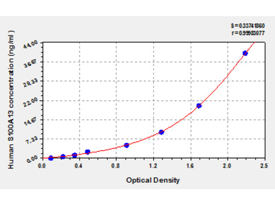 Human S100 calcium binding protein A13, S100A13 ELISA Kit