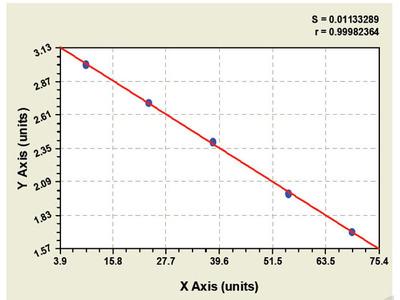 Bovine Prostacyclin ELISA Kit