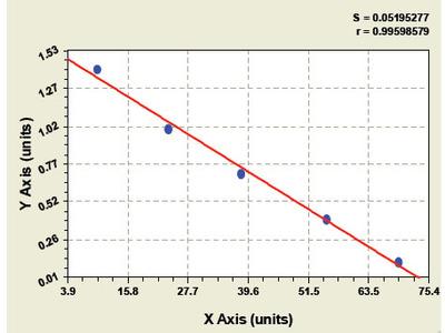 Bovine Epidermal growth factor receptor ELISA Kit