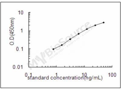 Bovine Zinc-alpha-2-glycoprotein ELISA Kit