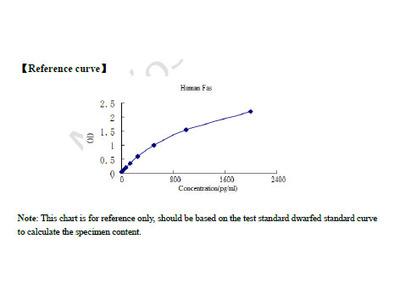 Human Factor Related Apoptosis (FAS) ELISA Kit