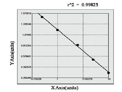 Bovine alpha-Galactosidase ELISA Kit